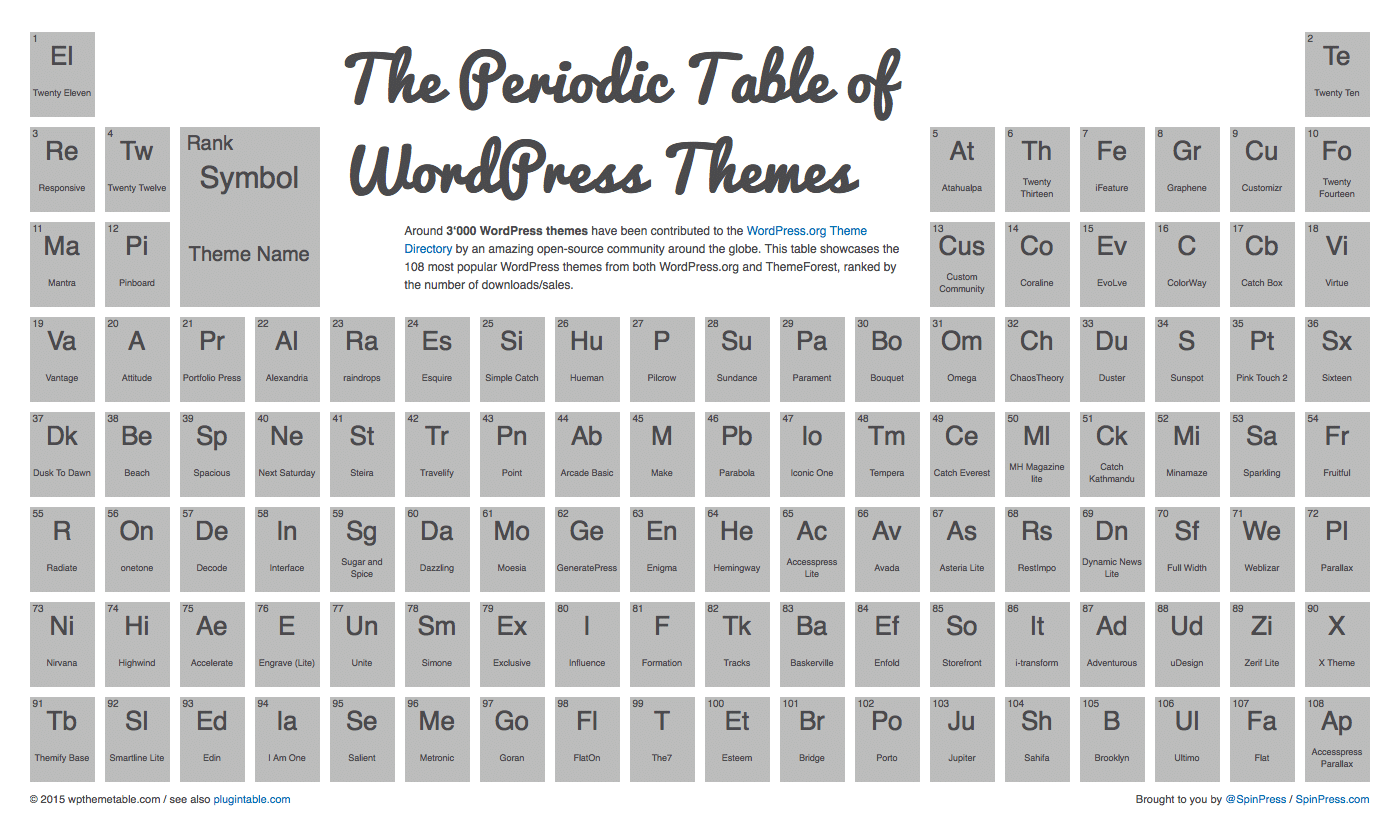 The Periodic Table of WordPress Themes