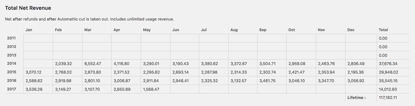 WordPress.com Revenue