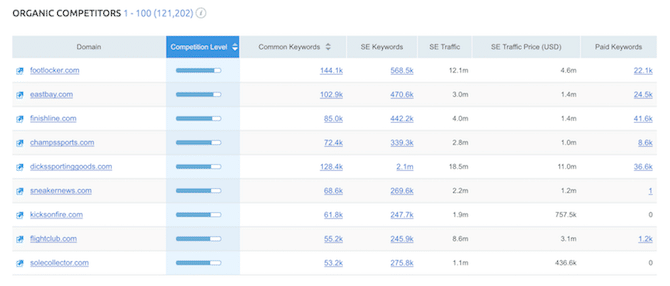 SEMrush Competitors Common Keywords